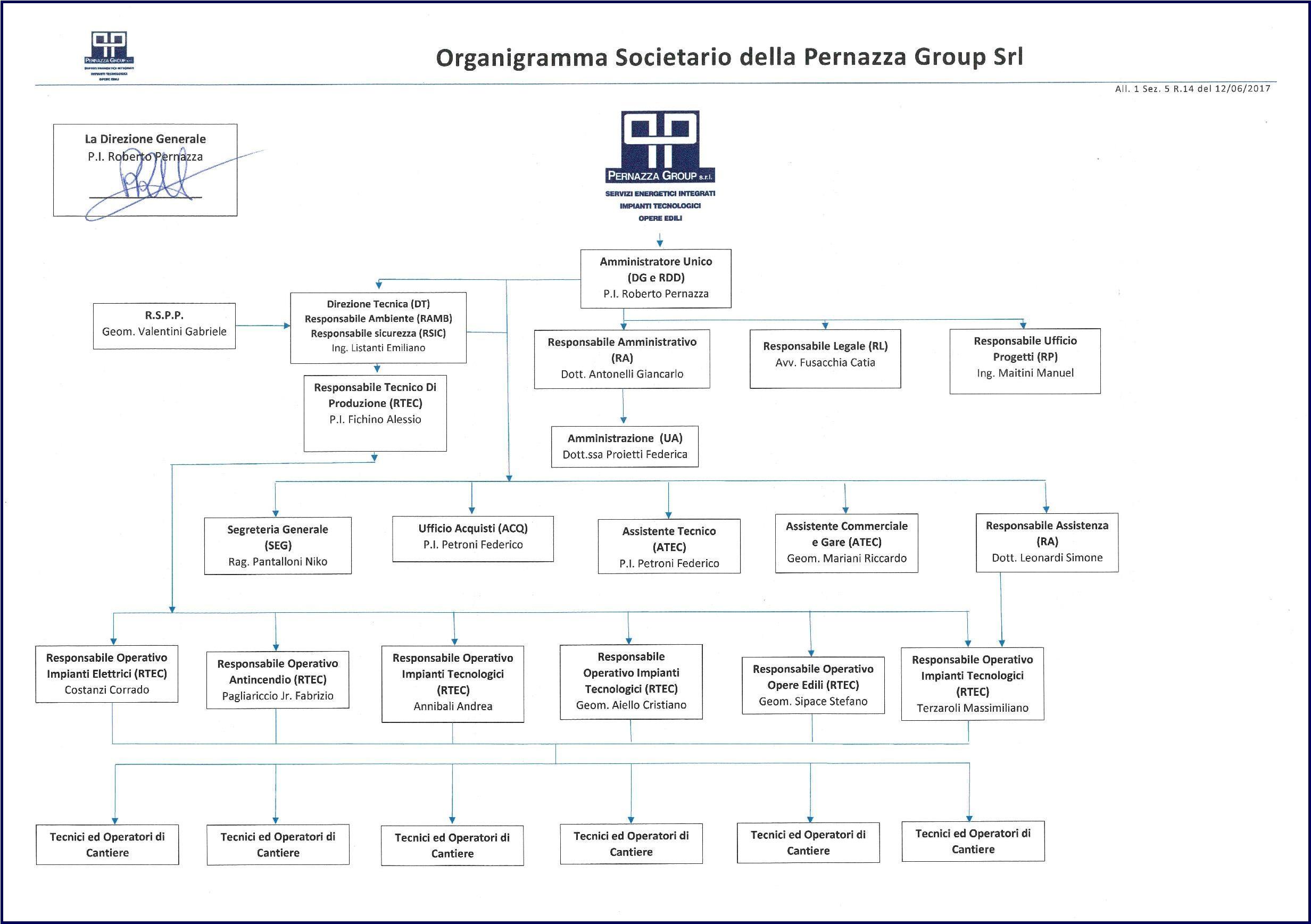Organico Pernazza Group - Impiantistica, Ristrutturazioni - Narni/Terni (Umbria)